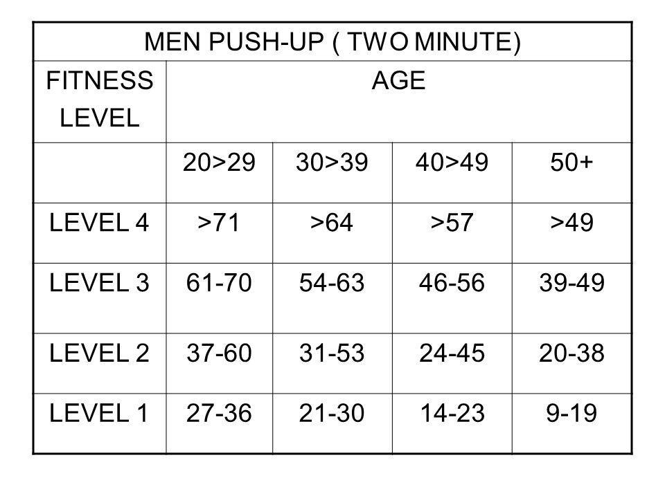 MEN PUSH-UP ( TWO MINUTE)