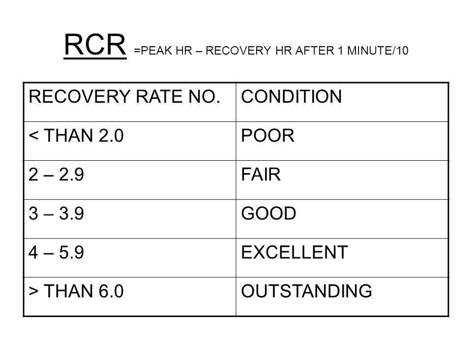 RCR =PEAK HR – RECOVERY HR AFTER 1 MINUTE/10