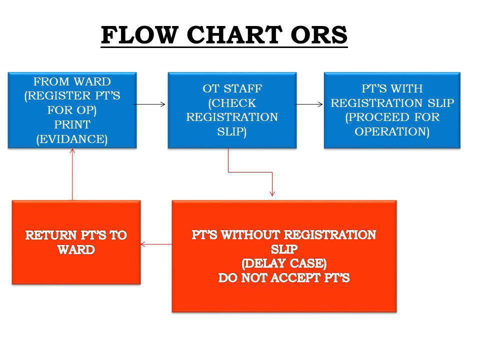 FLOW CHART ORS FROM WARD (REGISTER PT'S FOR OP) PRINT (EVIDANCE)