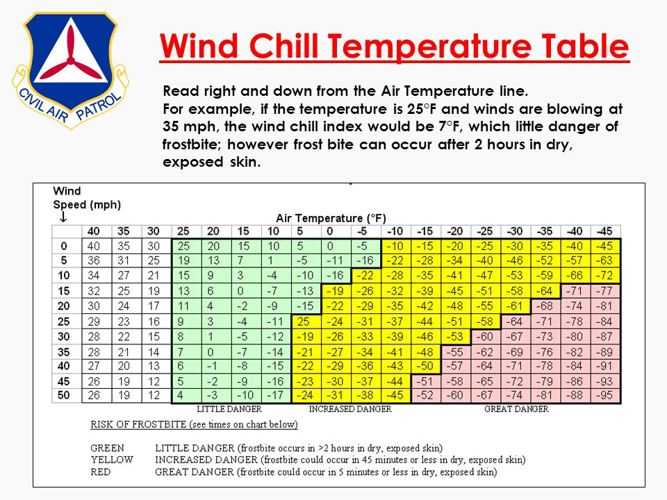Wind Chill Temperature Table