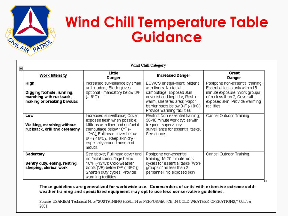 Wind Chill Temperature Table Guidance