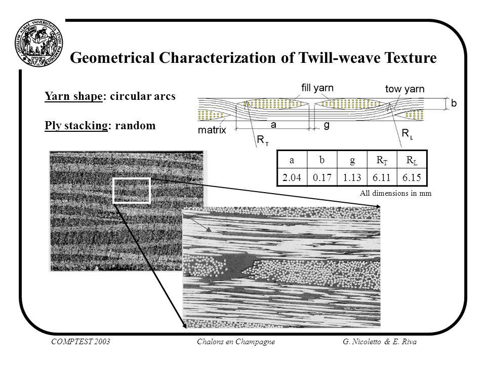 Geometrical Characterization of Twill-weave Texture