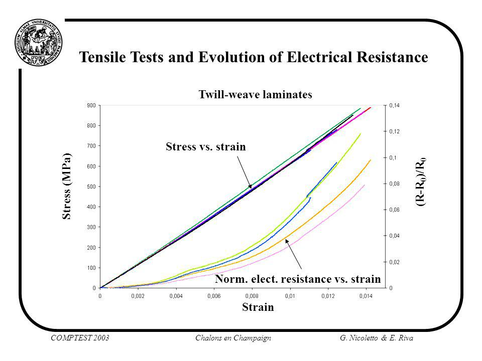Tensile Tests and Evolution of Electrical Resistance