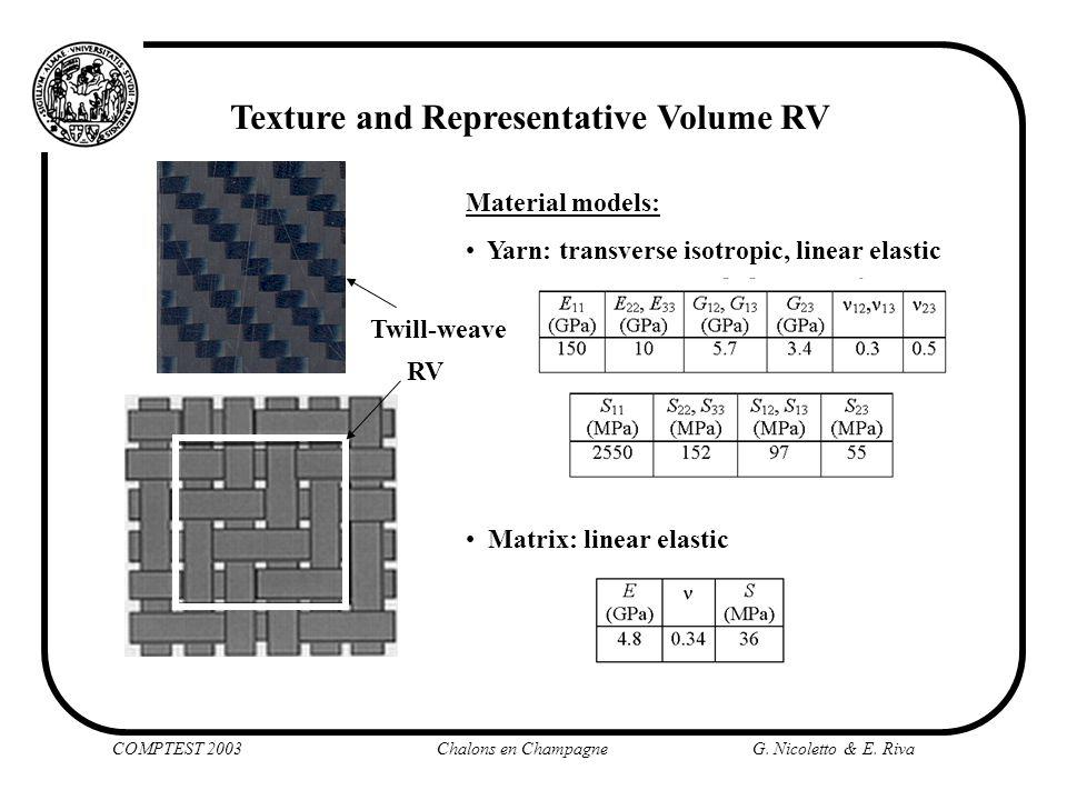 Texture and Representative Volume RV