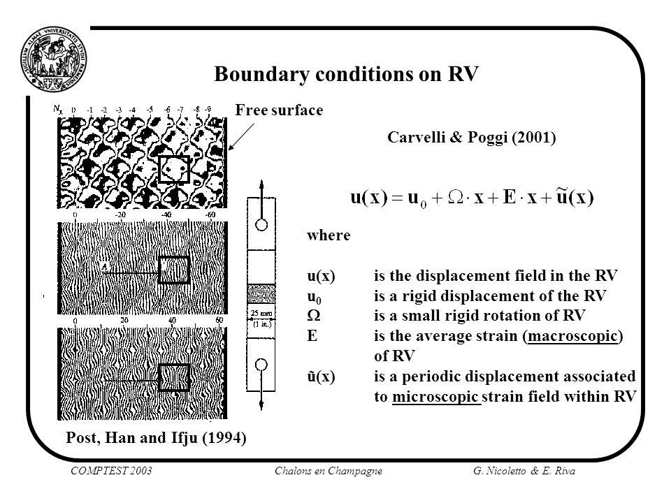 Boundary conditions on RV