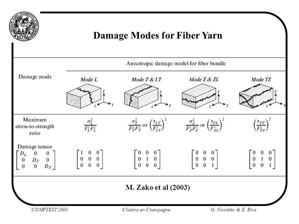 Damage Modes for Fiber Yarn