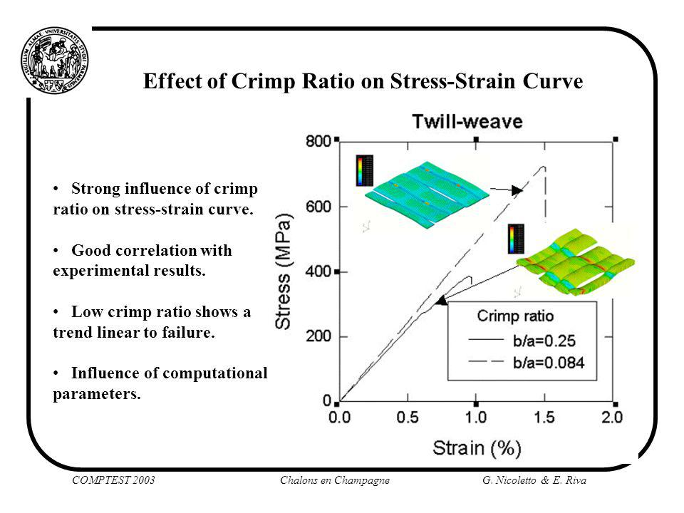 Effect of Crimp Ratio on Stress-Strain Curve