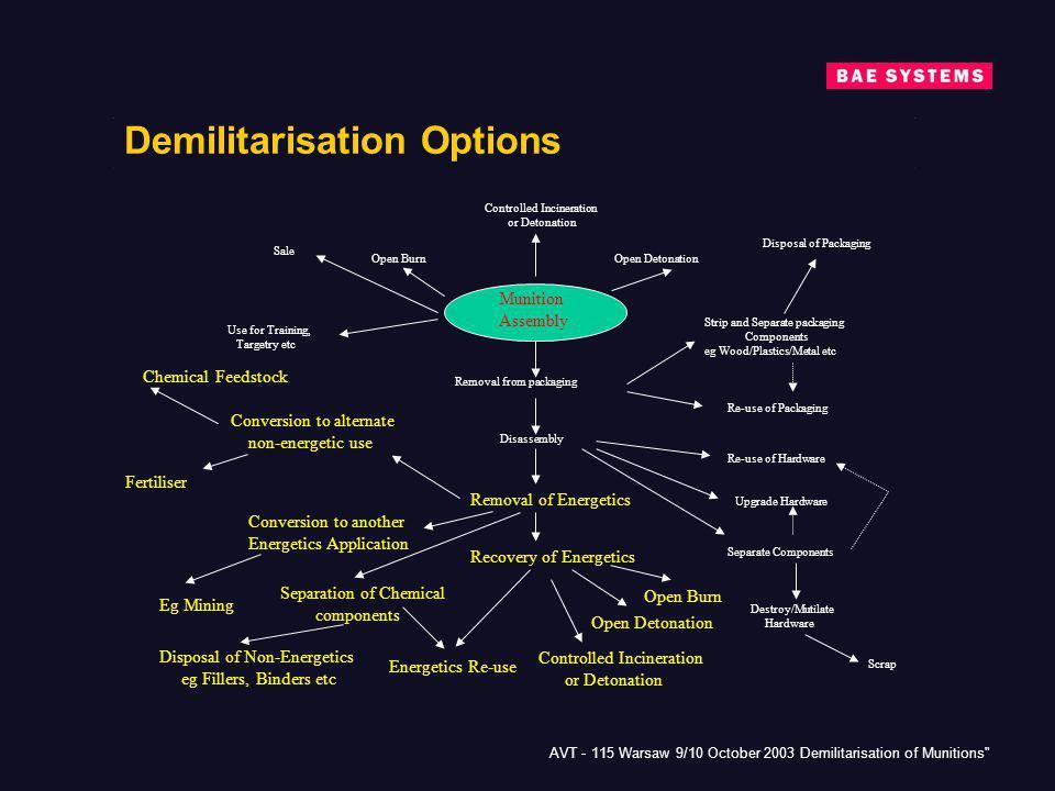Demilitarisation Options