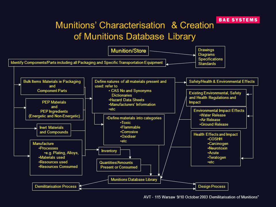 Munitions' Characterisation & Creation of Munitions Database Library