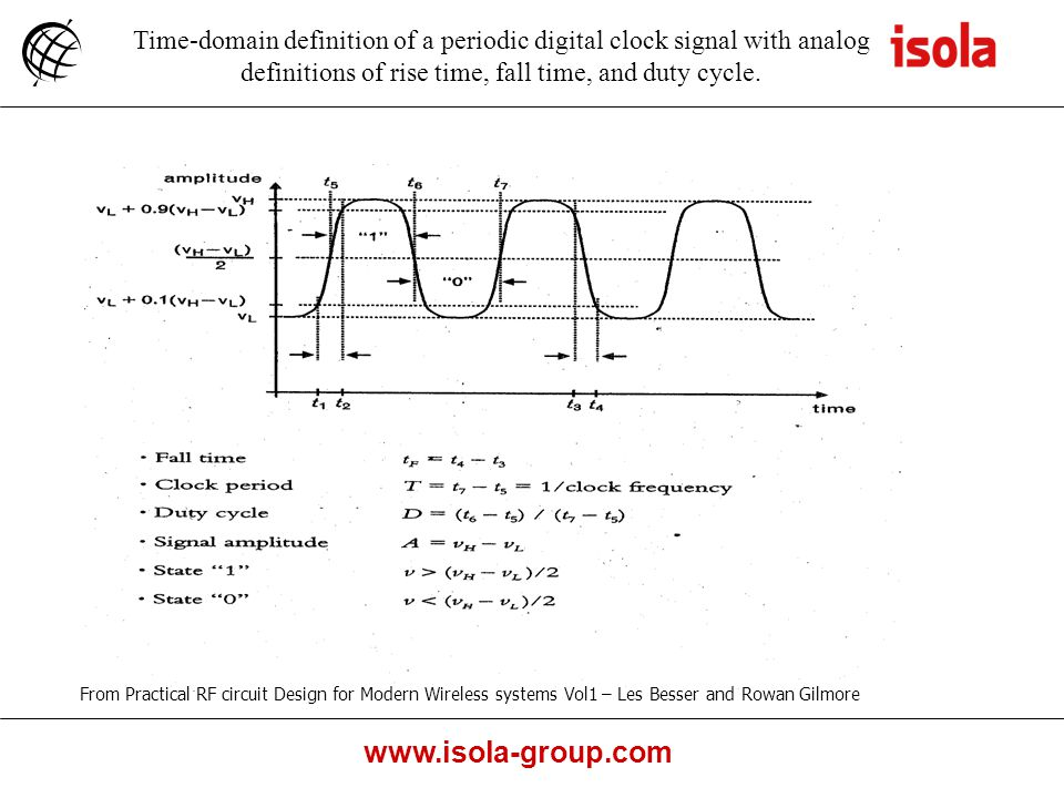 Time-domain definition of a periodic digital clock signal with analog definitions of rise time, fall time, and duty cycle.