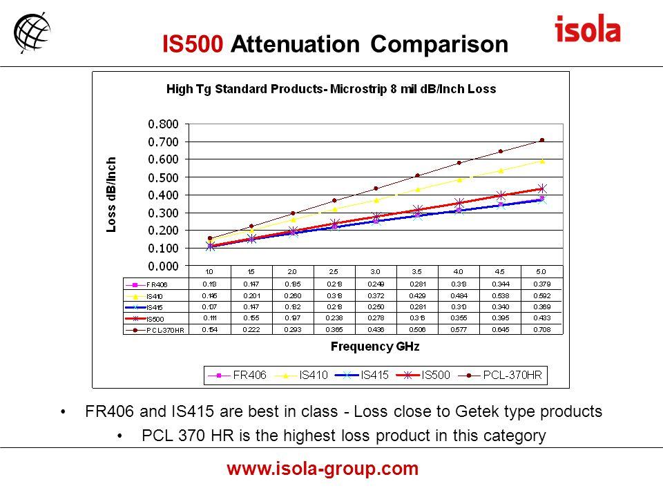 IS500 Attenuation Comparison