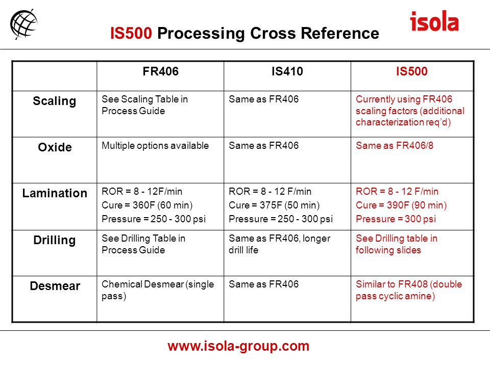 IS500 Processing Cross Reference
