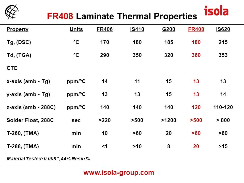 FR408 Laminate Thermal Properties