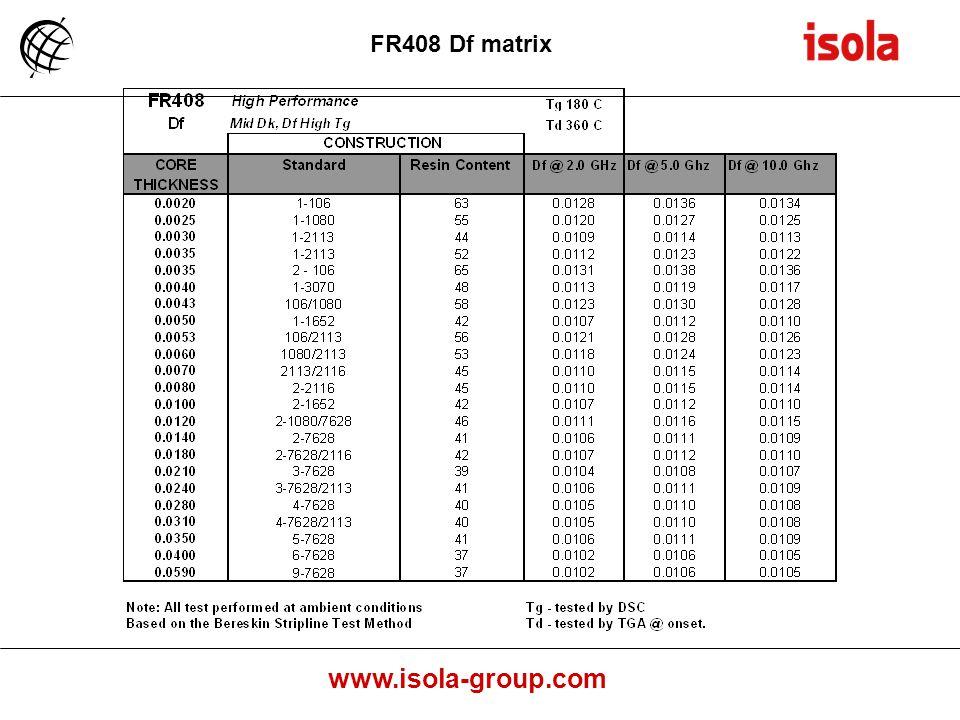 FR408 Df matrix