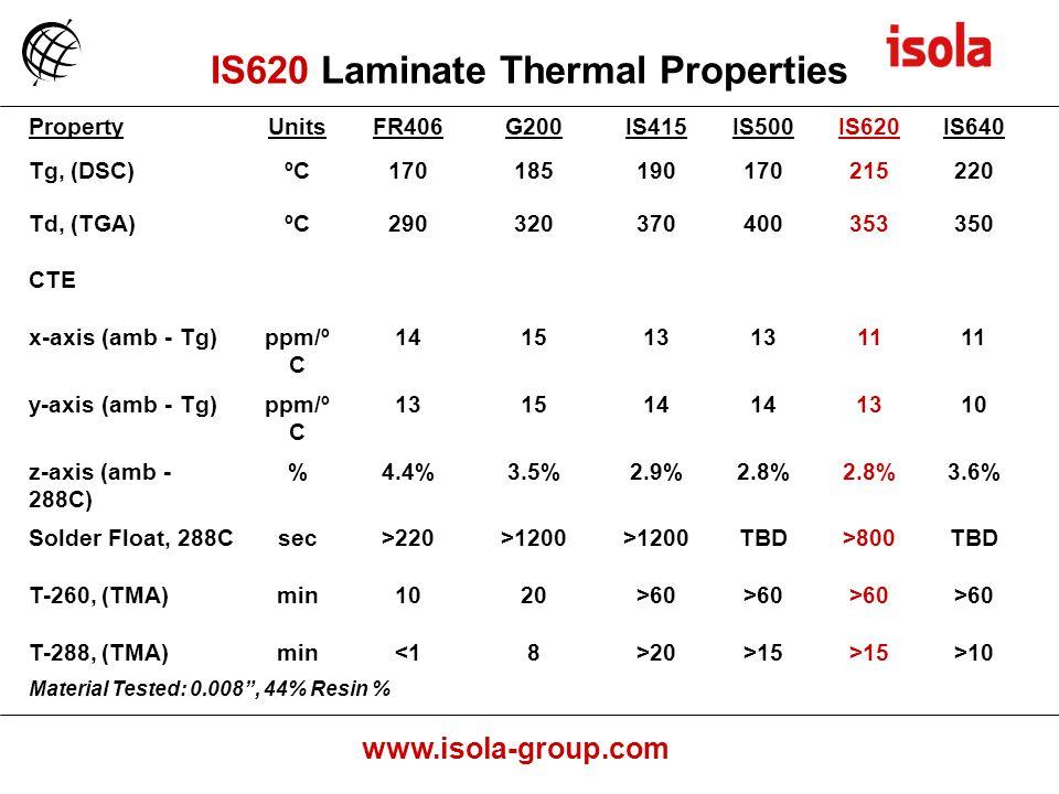 IS620 Laminate Thermal Properties