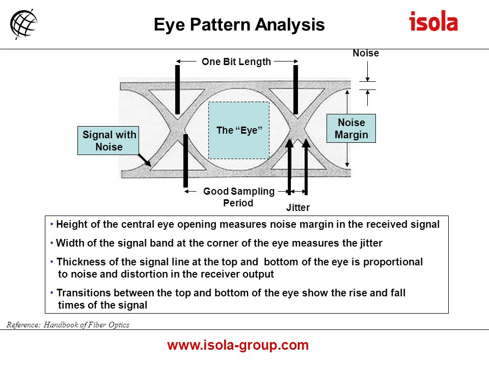 Technology and product update ppt download 12 eye pattern analysis margin signal with noise ccuart Gallery