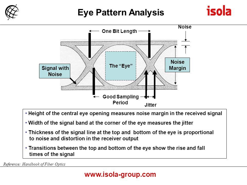 Eye Pattern Analysis Margin Signal with Noise