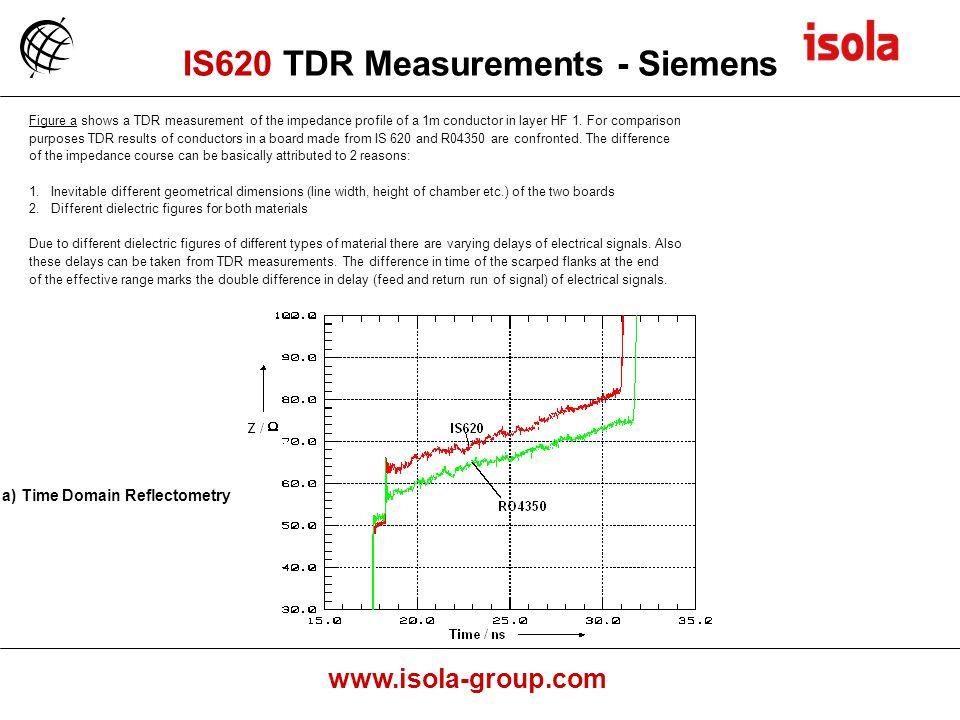 IS620 TDR Measurements - Siemens
