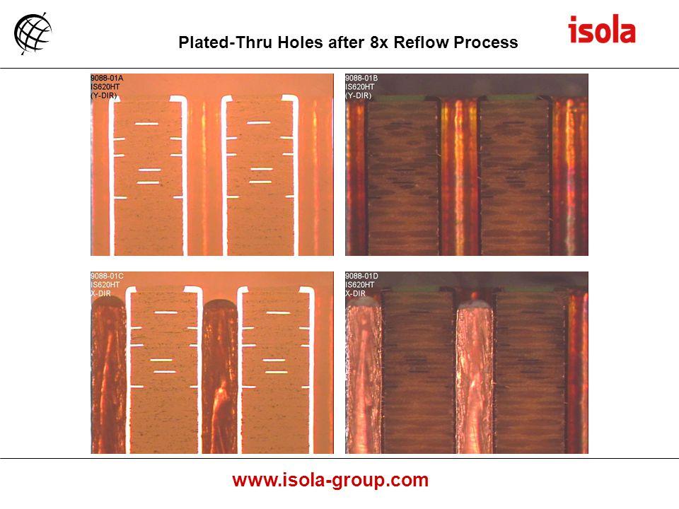 Plated-Thru Holes after 8x Reflow Process