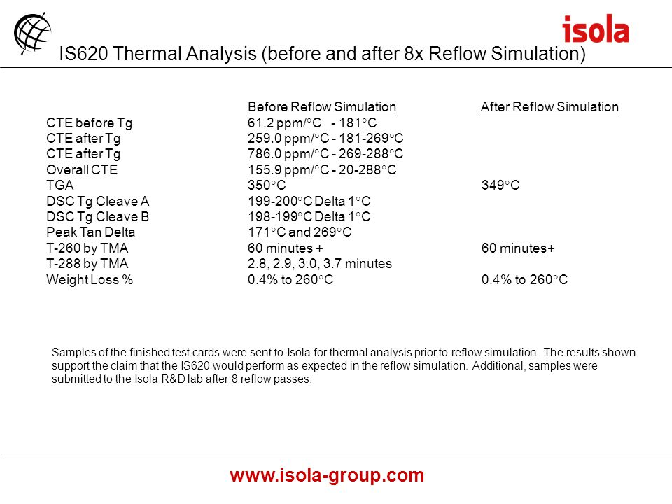 IS620 Thermal Analysis (before and after 8x Reflow Simulation)