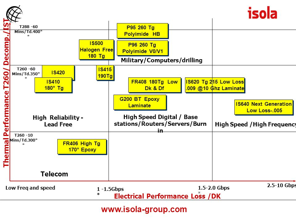Thermal Performance T260/ Decomp./IST