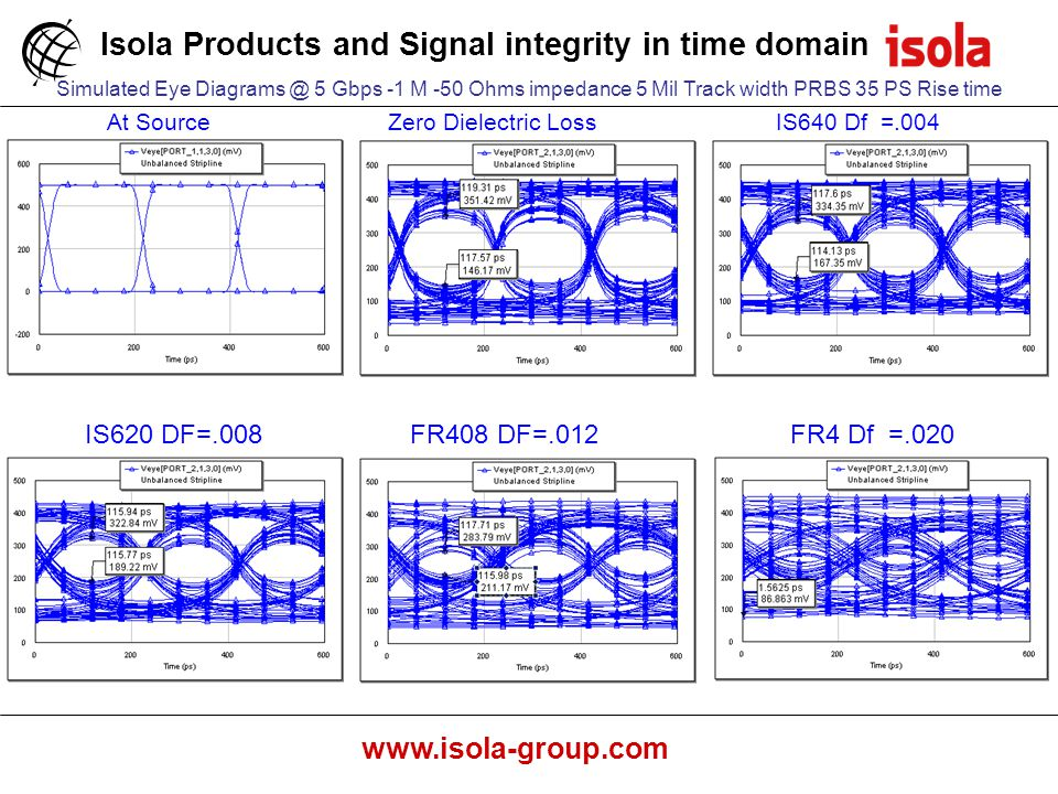 Isola Products and Signal integrity in time domain