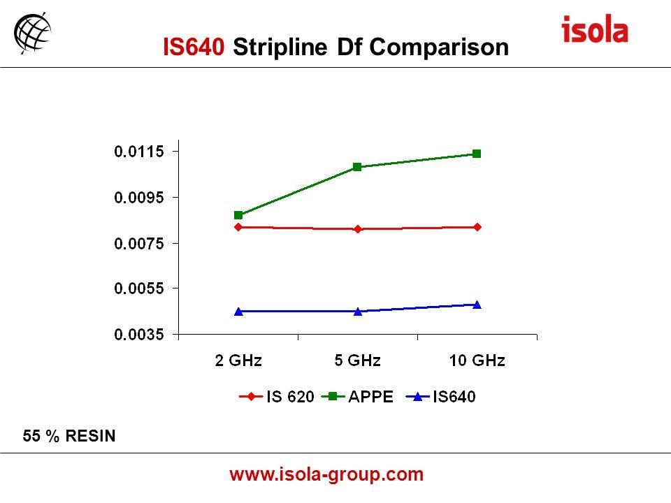 IS640 Stripline Df Comparison