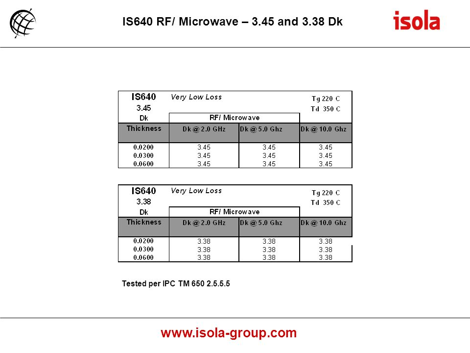 IS640 RF/ Microwave – 3.45 and 3.38 Dk