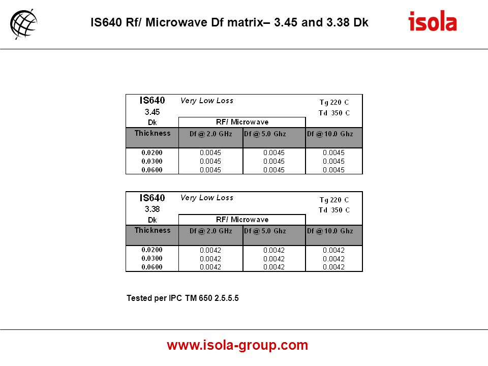 IS640 Rf/ Microwave Df matrix– 3.45 and 3.38 Dk