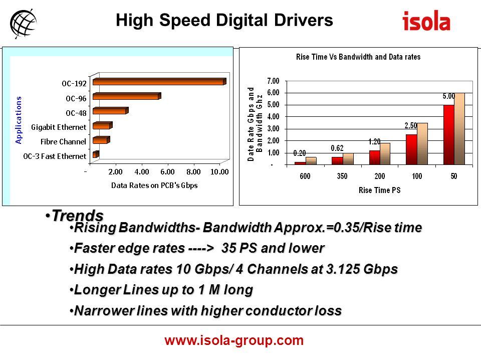 High Speed Digital Drivers