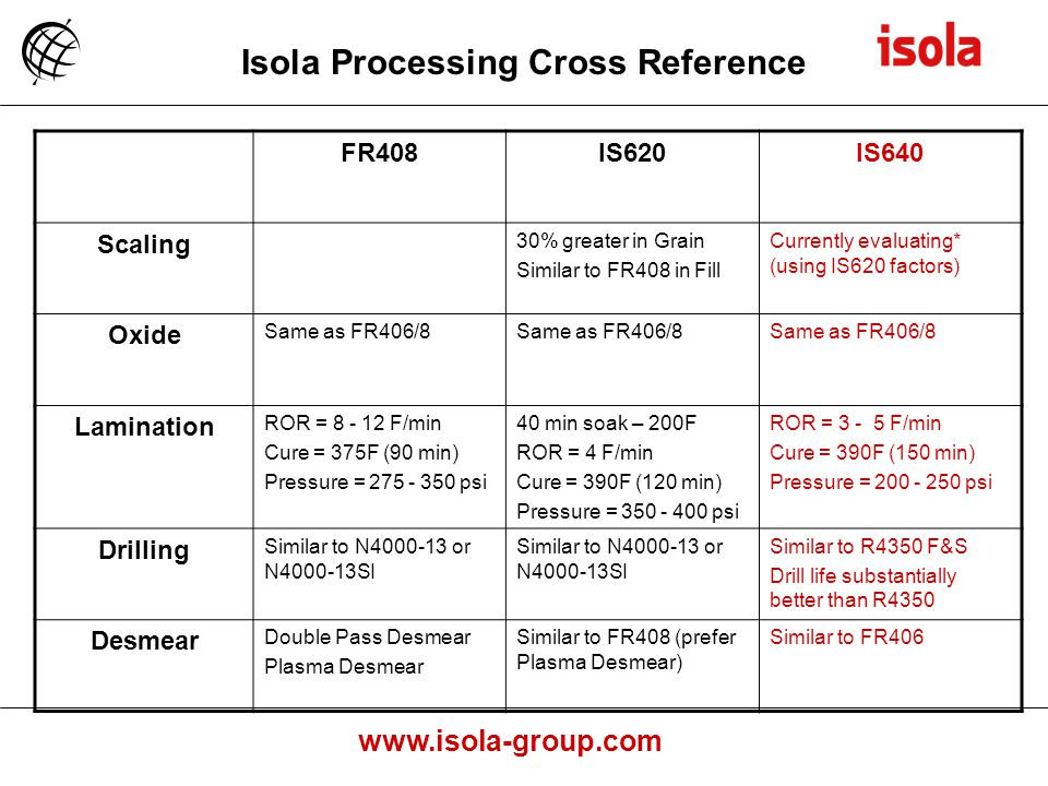 Isola Processing Cross Reference