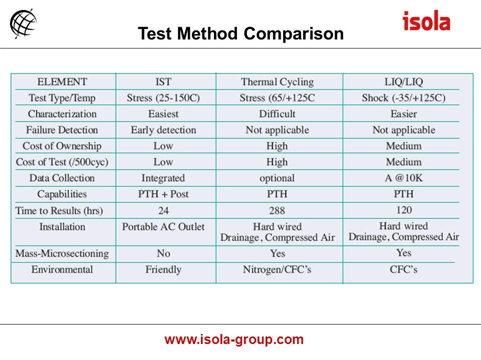 Test Method Comparison