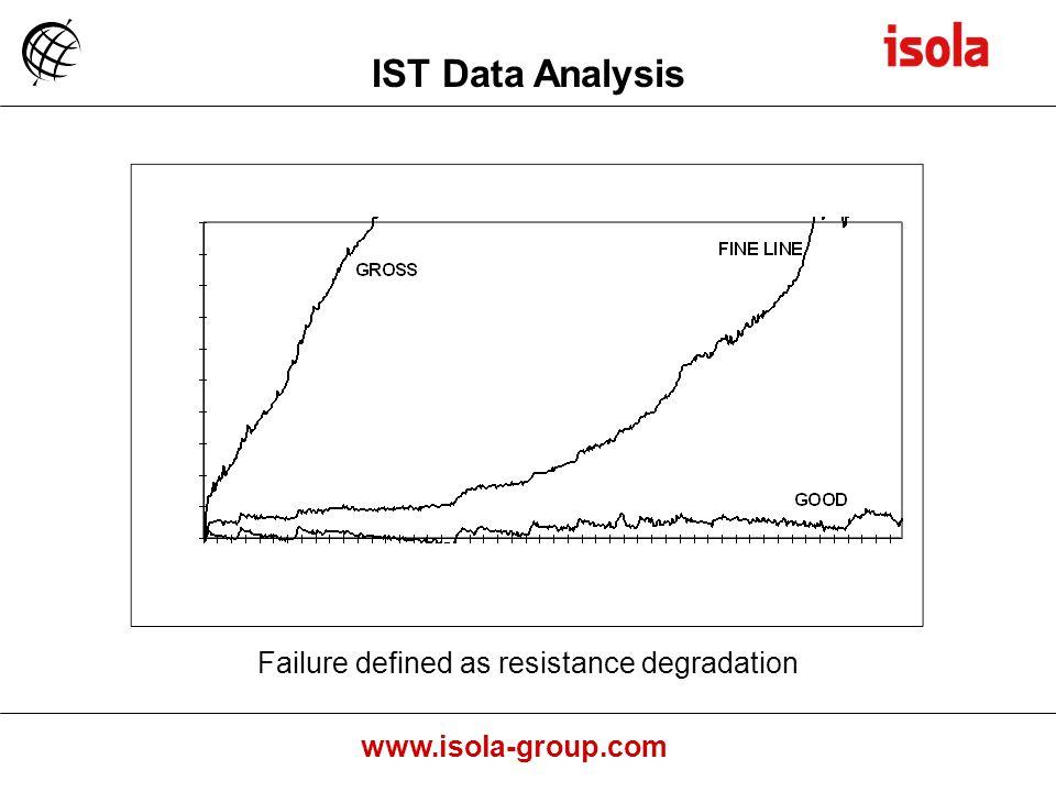 Failure defined as resistance degradation