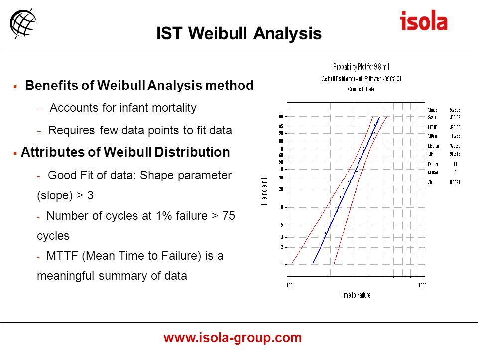 IST Weibull Analysis Benefits of Weibull Analysis method