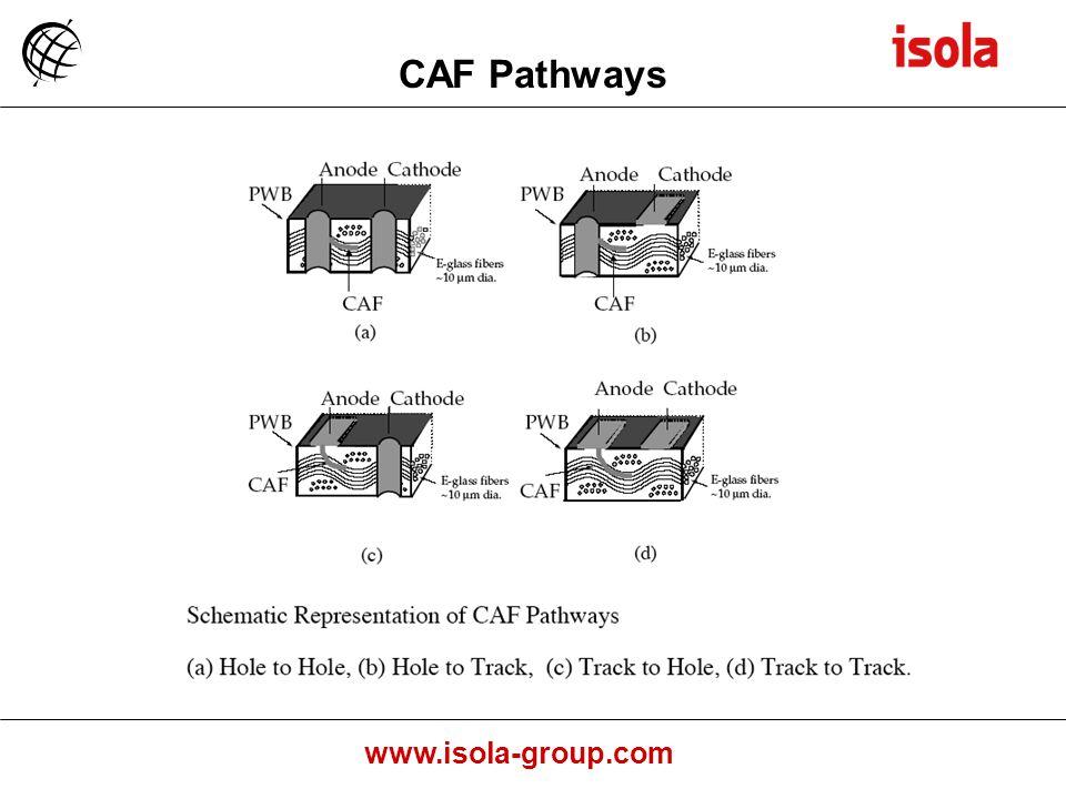CAF Pathways
