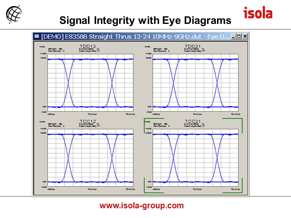 Signal Integrity with Eye Diagrams