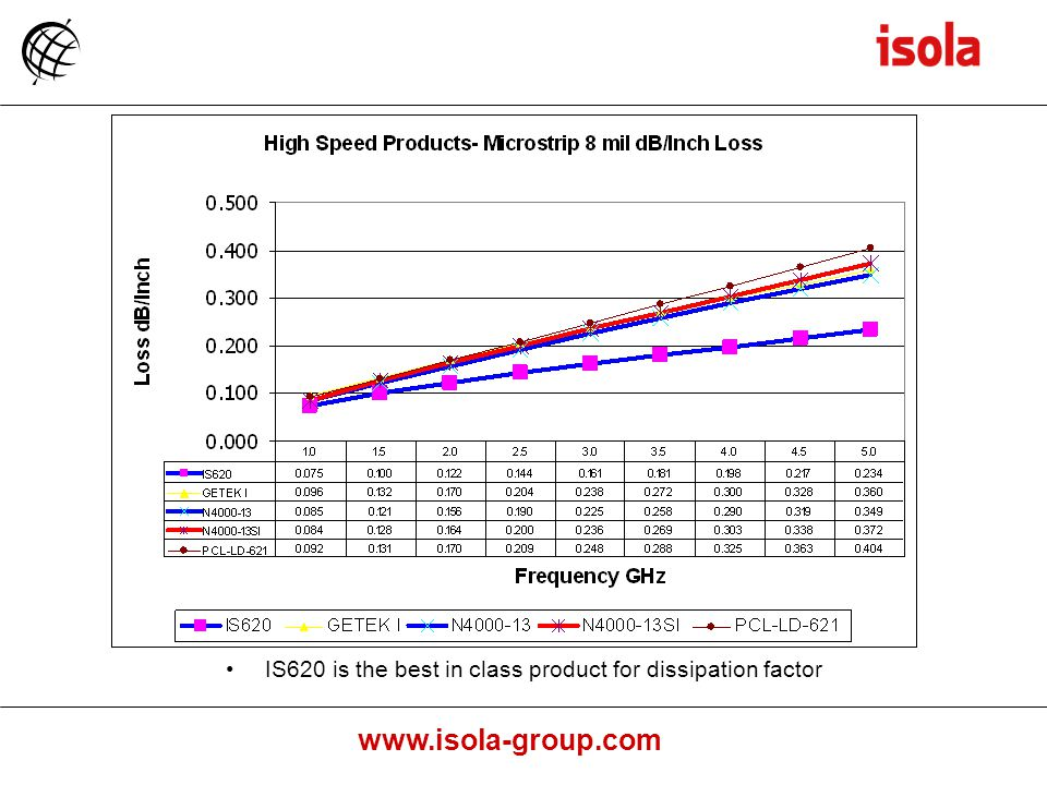 IS620 is the best in class product for dissipation factor