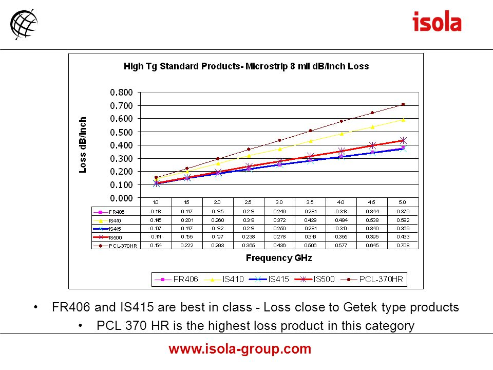 FR406 and IS415 are best in class - Loss close to Getek type products