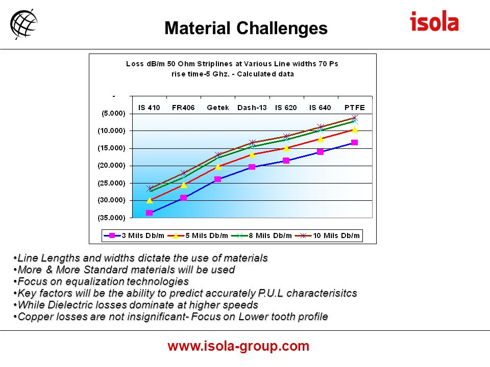 Material Challenges Line Lengths and widths dictate the use of materials. More & More Standard materials will be used.