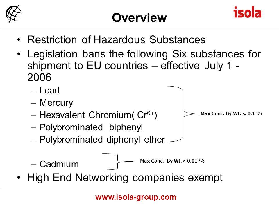 Overview Restriction of Hazardous Substances