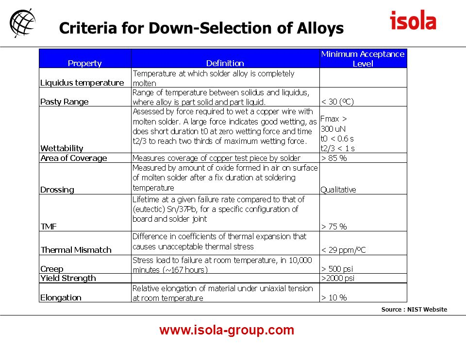 Criteria for Down-Selection of Alloys