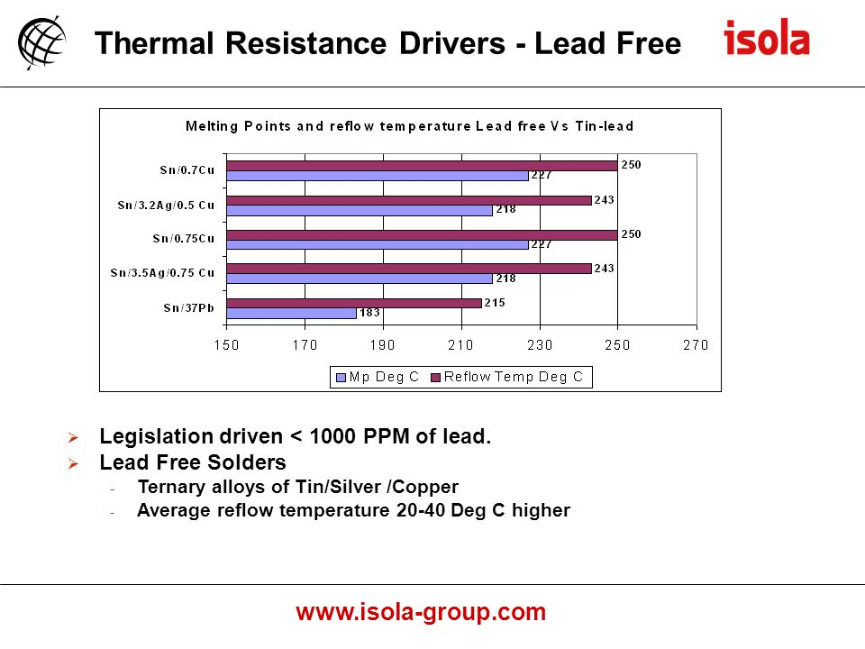 Thermal Resistance Drivers - Lead Free