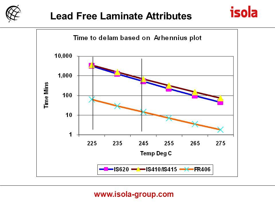 Lead Free Laminate Attributes