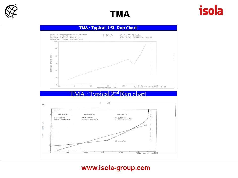 TMA : Typical 1 St Run Chart