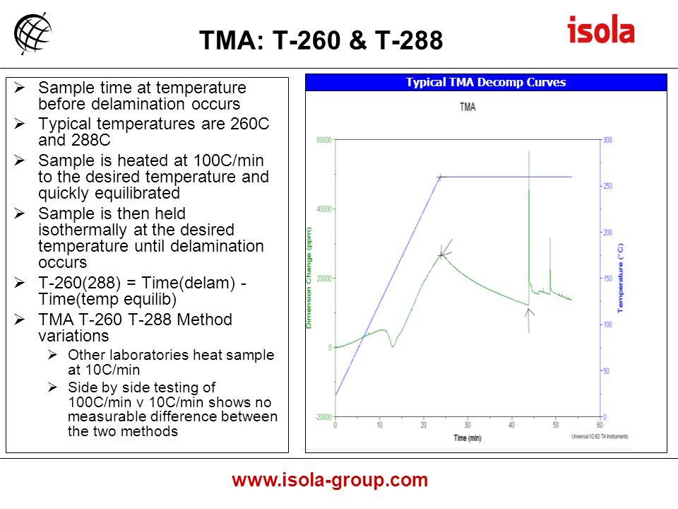 Typical TMA Decomp Curves