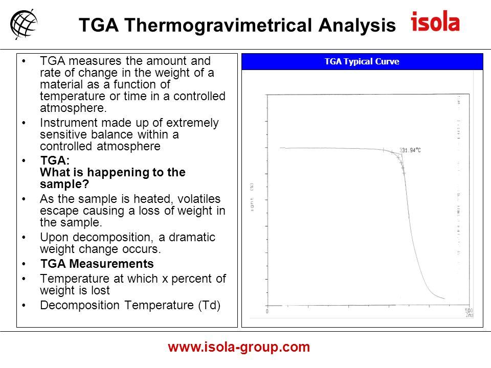 TGA Thermogravimetrical Analysis