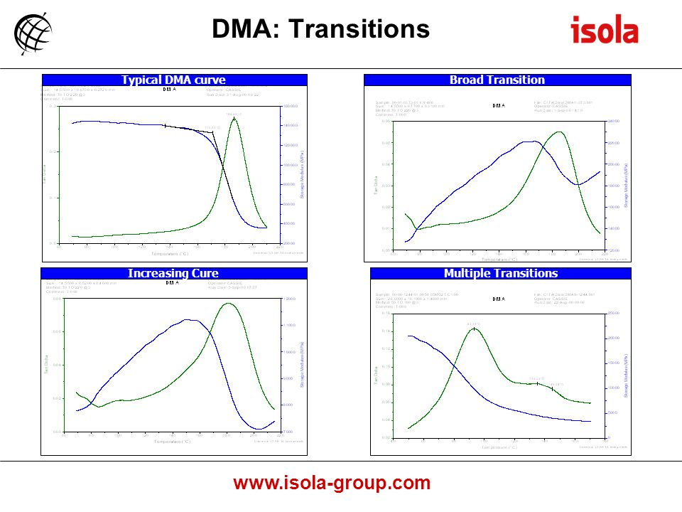 DMA: Transitions Typical DMA curve Broad Transition Increasing Cure