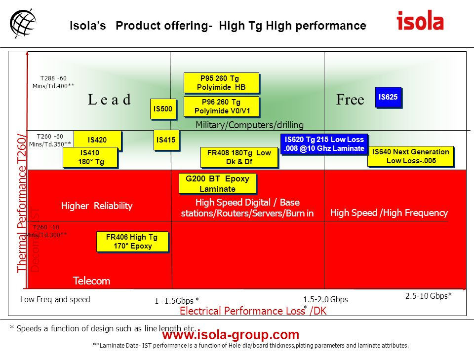 L e a d Free Isola's Product offering- High Tg High performance