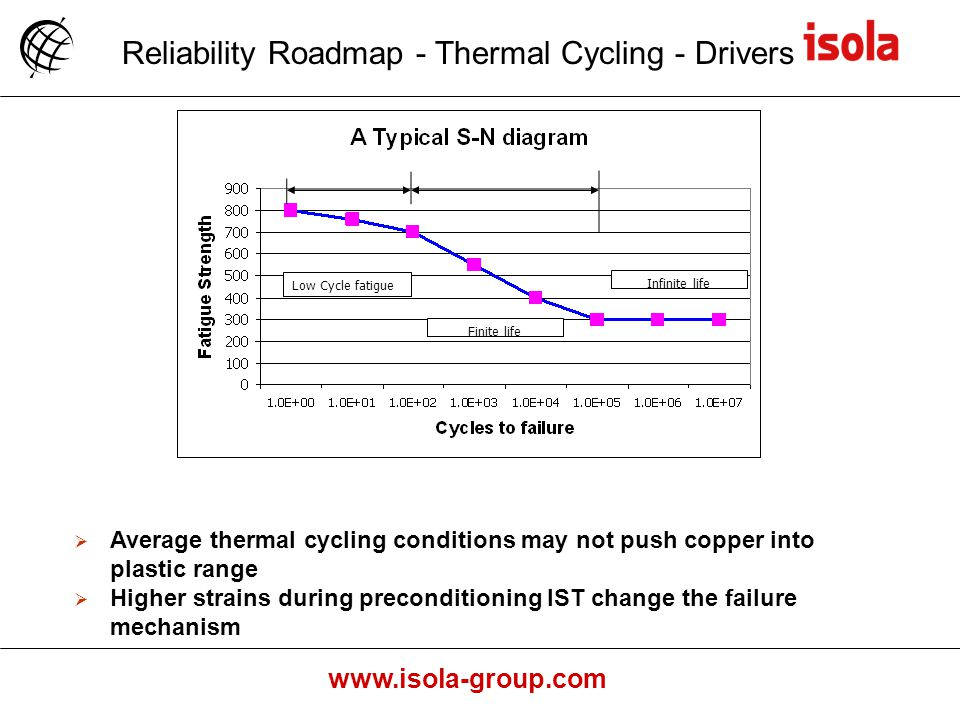 Reliability Roadmap - Thermal Cycling - Drivers