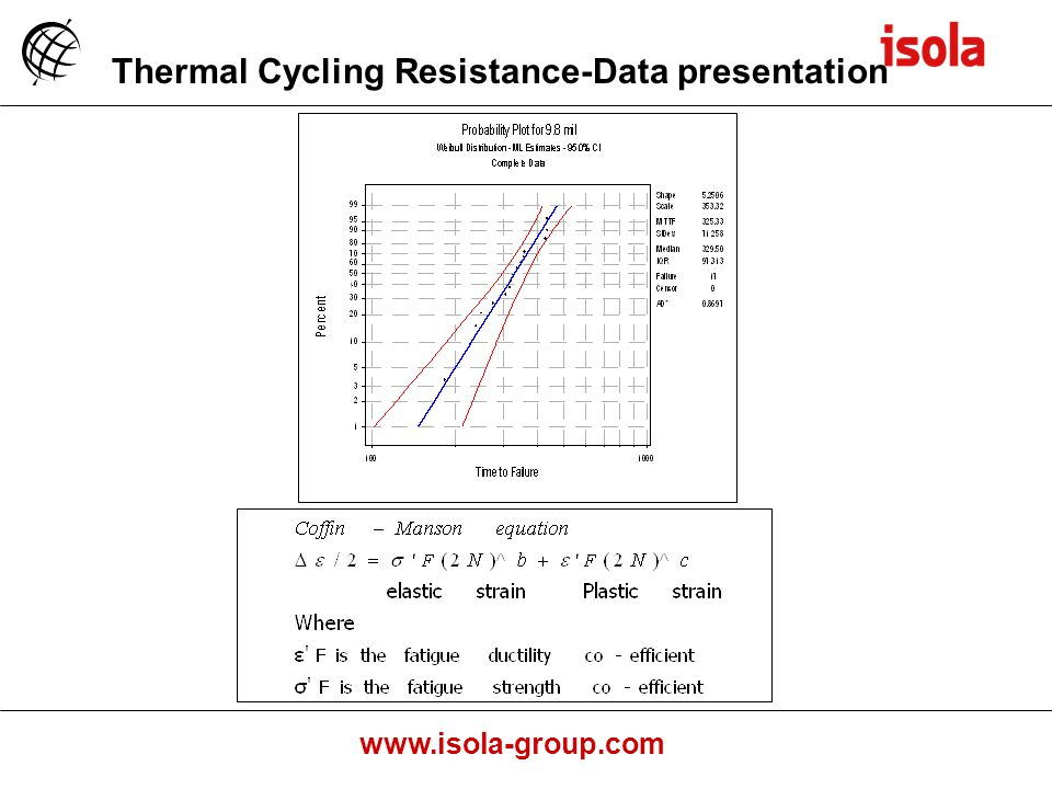 Thermal Cycling Resistance-Data presentation